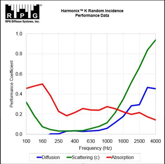 Harmonix K acoustic data