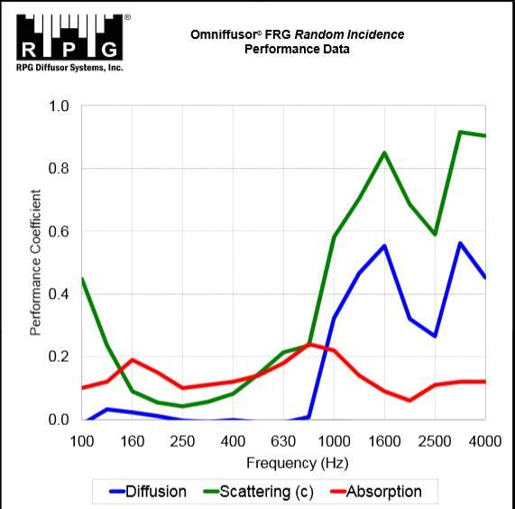 Omniffusor FRG Acoustic Data